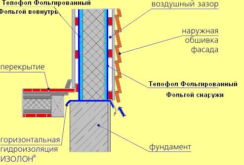 Тд стройматериалы - применение фольгированного утеплителя.